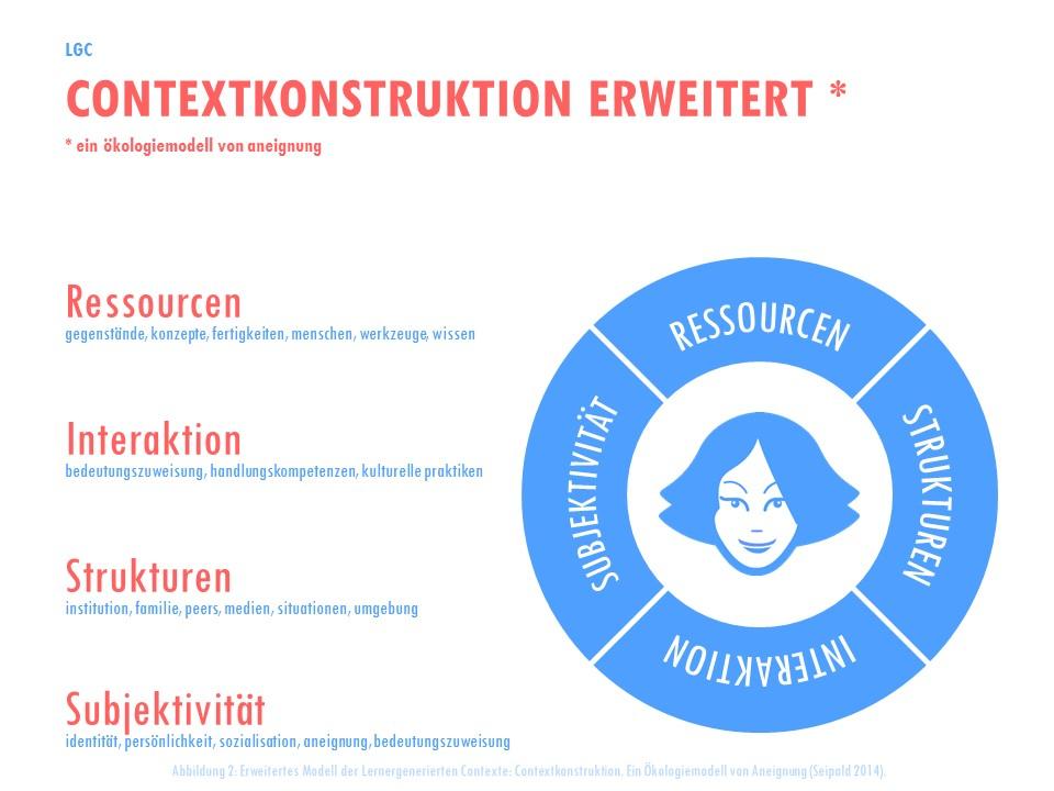 Erweitertes Modell der Lernergenerierten Contexte: Contextkonstruktion. Ein Ökologiemodell von Aneignung (Seipold 2014).
