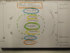 8 mögliche Phasen einer App-Musik-Unterrichtsstunde (Judith Seipold)