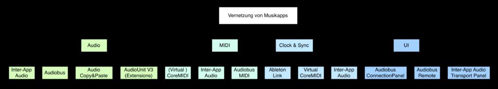 Inter-App Kommunikationskanäle